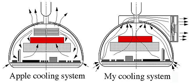 cooling 4 wire imac blower diagram diagram wiring diagrams for diy car 4 Wire Trailer at fashall.co